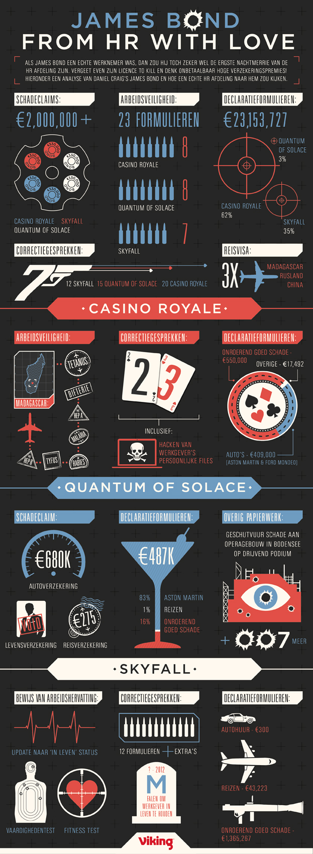 Infographic over de lastpost die James Bond is.