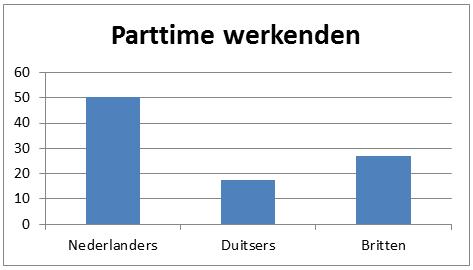 Parttime werkenden
