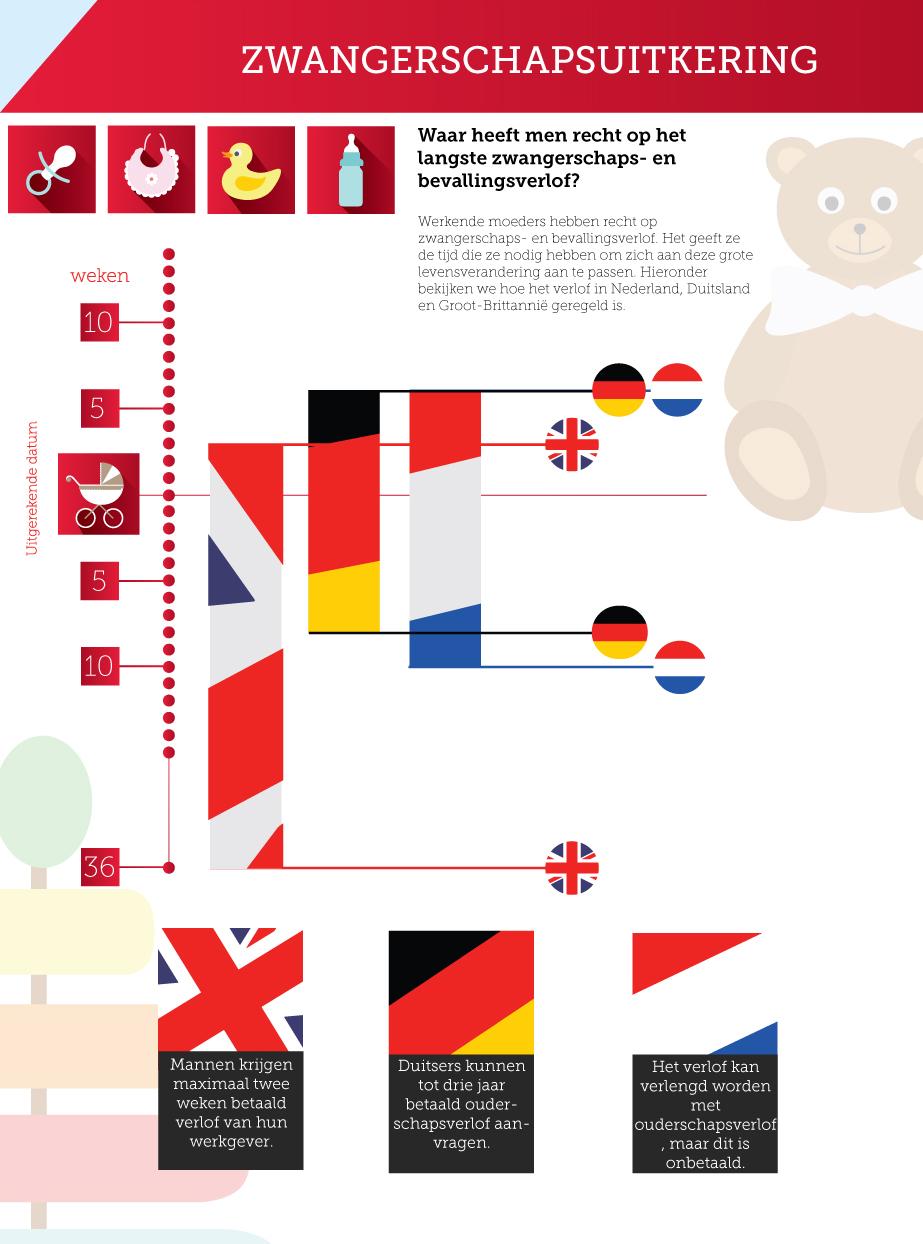 Viking infographic zwangerschapsverlof
