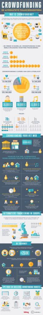 Wat is alternatieve financiering voor bedrijven precies. Onze infographic laat het zien