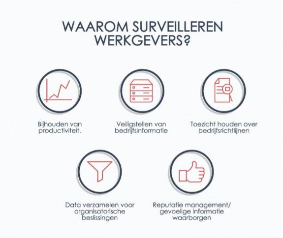 Een graphic die laat zien waarom werkgevers hun werknemers surveilleren