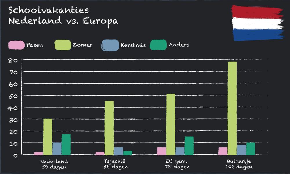 Vergelijking van waar Nederland staat in verhouding tot Eu als het om schoolvakantiedagen gaat.