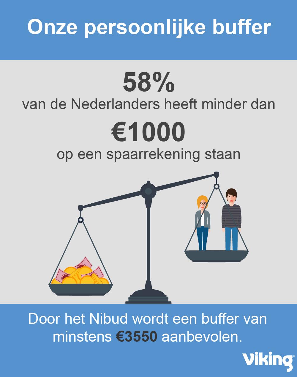 weegschaal die het tekort aan spaargeld van Nederlanders laat zien